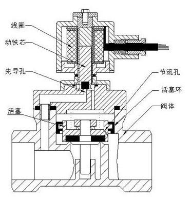 二位三通电磁阀|高压电磁阀|蒸汽电磁阀|自保持电磁